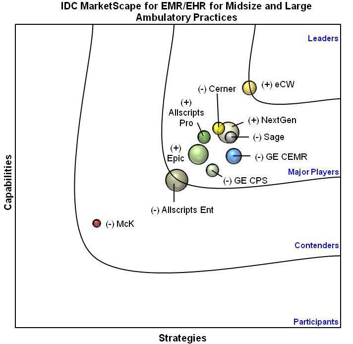 IDC Report  2011 Chart