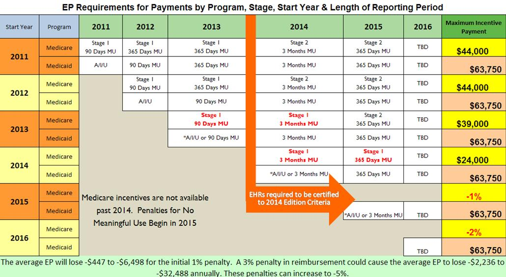 Meaningful Use Chart