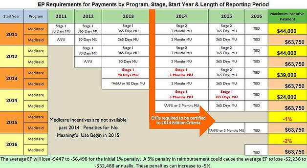Handy Cheat Sheet - Meaningful Use & Payment Timeline
