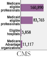 CMS MU Payments March 2013 resized 600