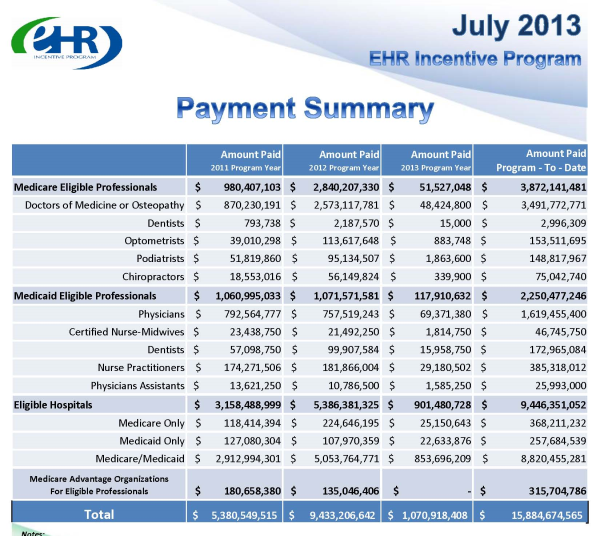 Pages from July2013 EHR Incenitve Payment Overview resized 600