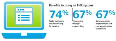 EMR Benefits