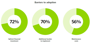 EMR Barriers to adoption