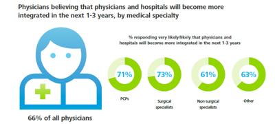 Physician and Hospital Integration