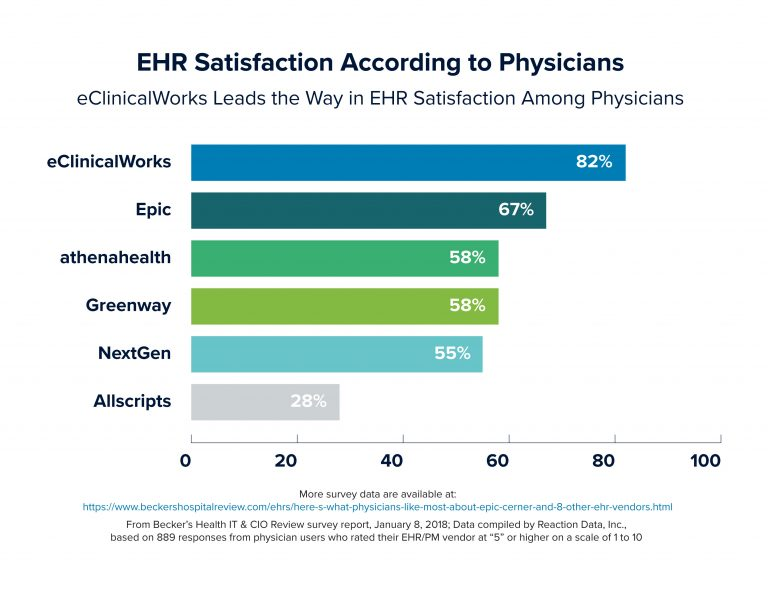eClinicalWorks Outperforms Allscripts, athenahealth, Epic, & NextGen in Physician Satisfaction