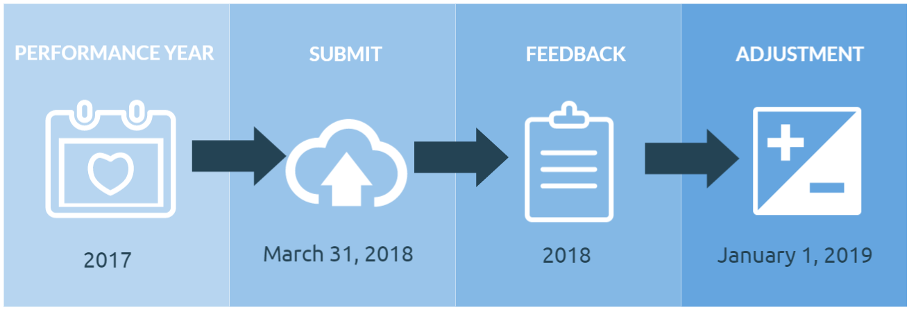 Merit Based Incentive Payment System Timeline