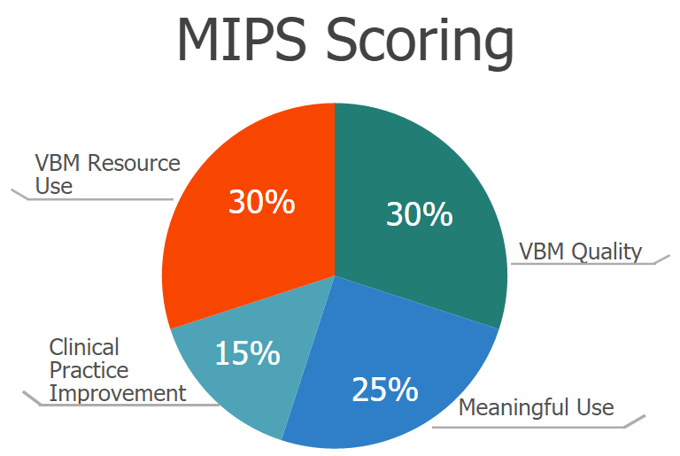 Merit Based Incentive Payment System Scoring