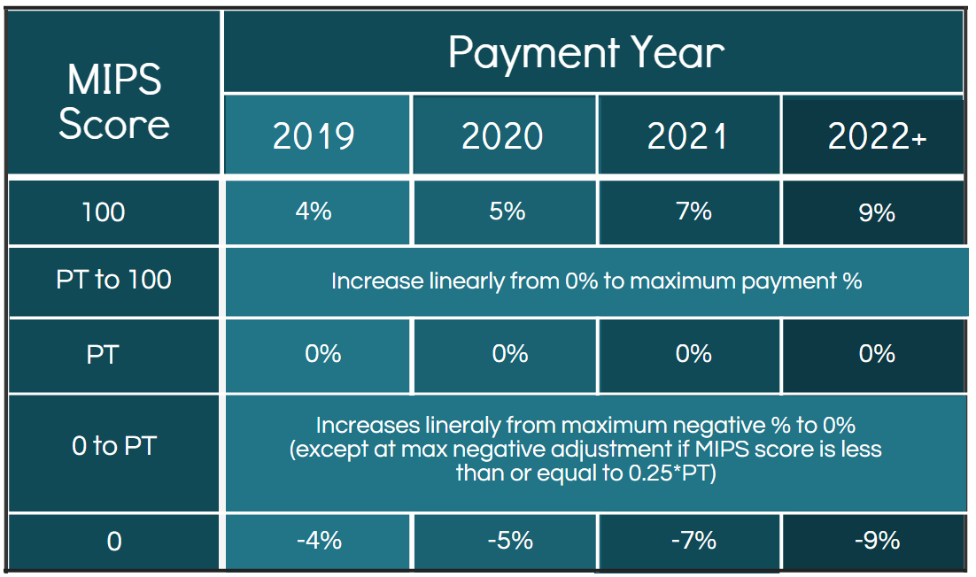 How MIPS Impacts Physician Payment