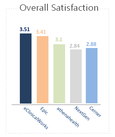 eClinicalWorks EHR Overall Satisfaction