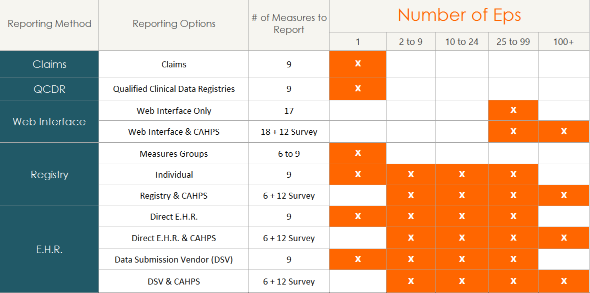Physician Quality Reporting Options for Reporting