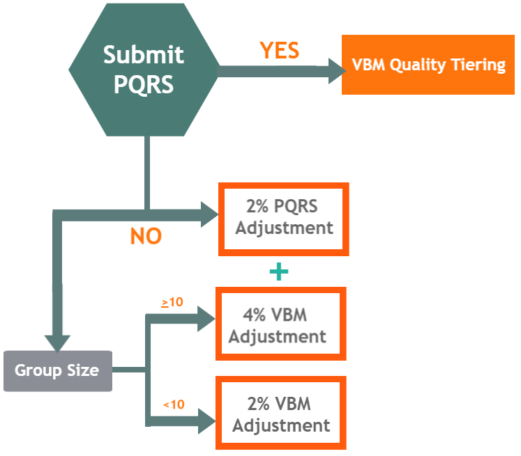 PQRS and VBM Reporting