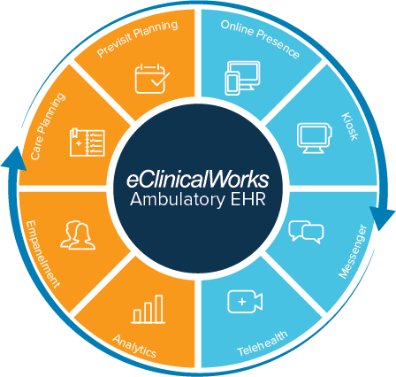 eClinicalWorks Case Studies