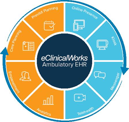 eClinicalWorks Case Studies