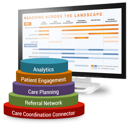 eClinicalWorks CCMR
