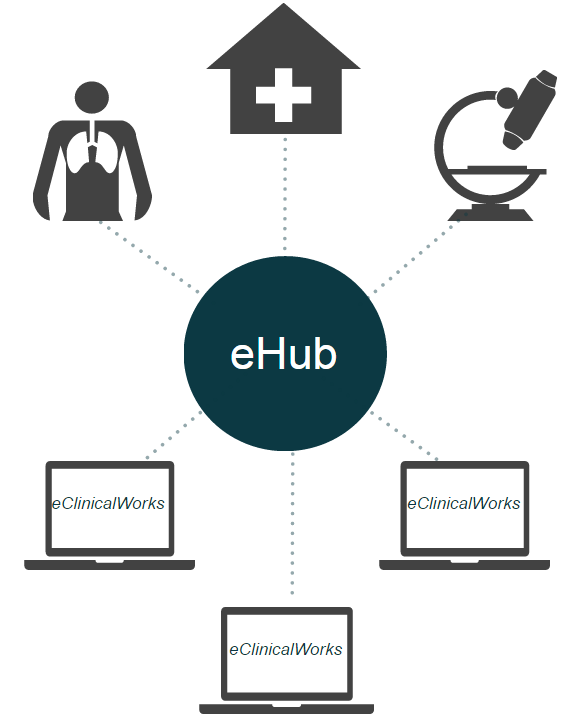 eClinicalWorks eHub
