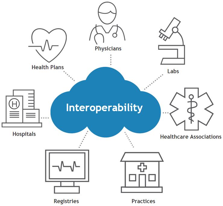 eClinicalWorks interoperability