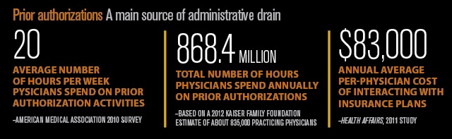 Prior Authorizations a main source of administrative drain